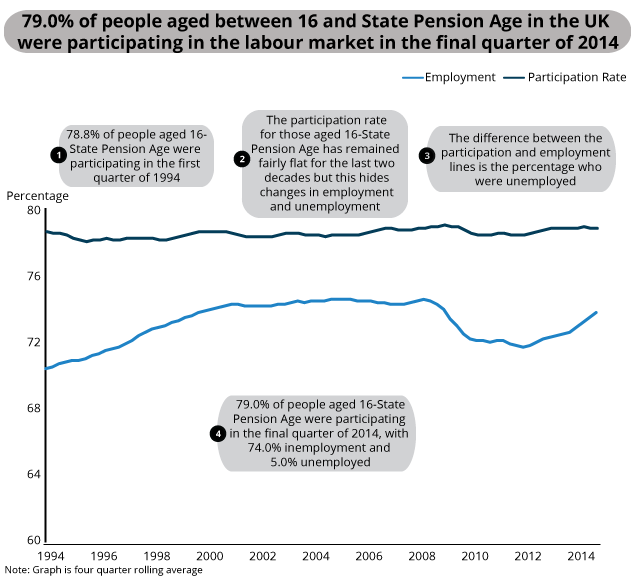 Labour market status of all people aged 16-State Pension Age, Jan-Mar 1994 to Oct-Dec 2014, UK