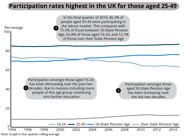 Participation rates for people aged 16-State Pension Age by age groups, Jan-Mar 1994 to Oct-Dec 2014, UK