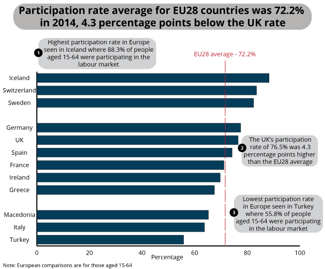 Participation of all people aged 15 to 64 by European country, 2014