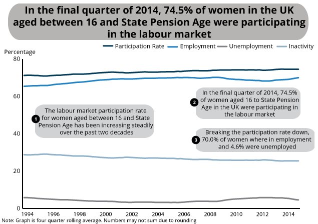 Labour market status of women, Jan-Mar 1994 to Oct-Dec 2014, UK