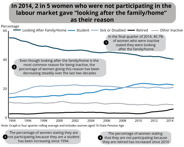 Breakdown of inactivity for women aged 16 to State Pension Age by reason, Jan-Mar 1994 to Oct-Dec 2014, UK