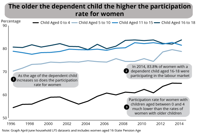 Participation of women aged 16 to State Pension Age by the age of youngest dependent child, 1996 to 2014, UK