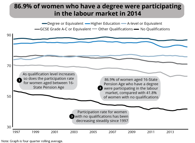 Participation of women aged 16 to State Pension Age by highest qualification, Jan-Mar 1997 to Oct-Dec 2014, UK