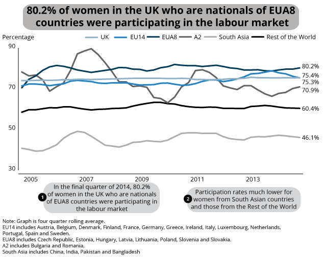 Participation of women aged 16 to State Pension Age by nationality, Jan-Mar 2005 to Oct-Dec 2014, UK
