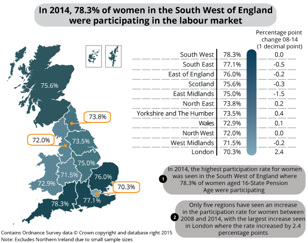 Participation of women aged 16 to State Pension Age by regions of England and devolved nations of Great Britain