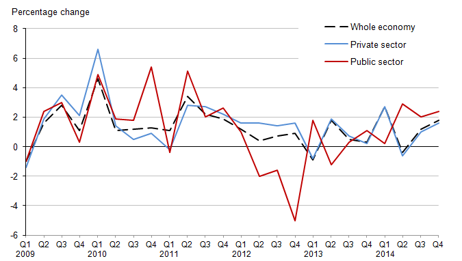 Figure 1.1: Labour Costs Per Hour year on year growth – whole economy, private sector and public sector, Q1 2009 – Q4 2014