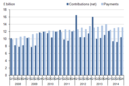 Figure 13: Self-administered pension funds' contributions (net) and payments