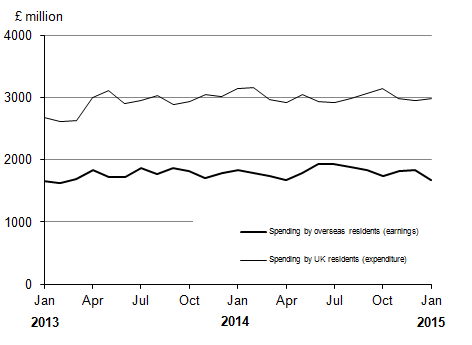 Figure 2: Spending by overseas residents in the UK and spending by UK residents overseas by month (seasonally adjusted)*