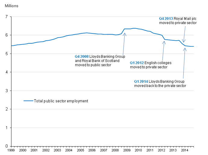 Figure 1: Total UK public sector employment, Q1 1999 to Q4 2014, seasonally adjusted