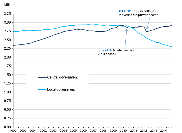 Figure 2: UK public sector employment in local and central government, Q1 1999 to Q4 2014, seasonally adjusted