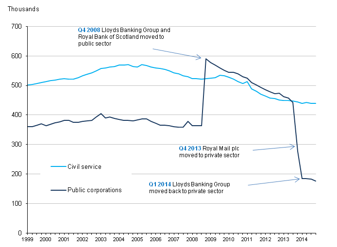 Figure 3: UK public sector employment in Civil Service and public corporations, Q1 1999 to Q4 2014, seasonally adjusted