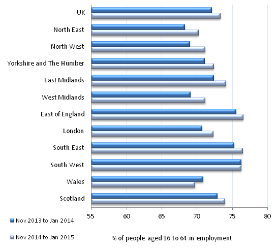 Figure 1: Employment rates by region and comparison year on year, November 2014 to January 2015, seasonally adjusted
