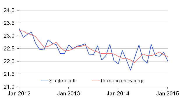 Chart 3: UK Economic Inactivity Rates 16-64, per cent (seasonally adjusted)