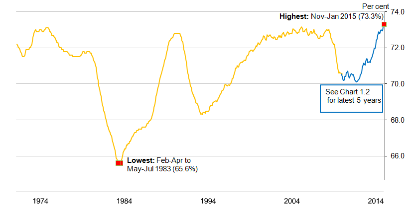 Chart 1.1: Employment rate (aged 16 to 64) from January-March 1971, seasonally adjusted