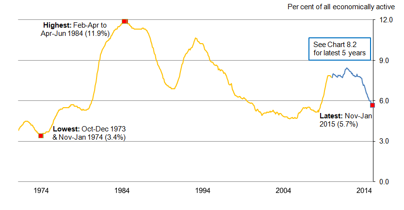 Chart 8.1: Unemployment rate (aged 16 and over) from January-March 1971, seasonally adjusted