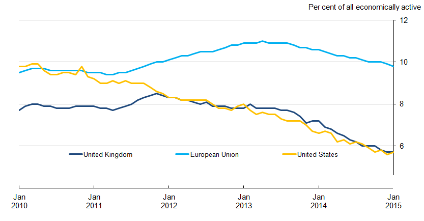 Chart 8.3: Unemployment rates for the United Kingdom, European Union and United States, seasonally adjusted
