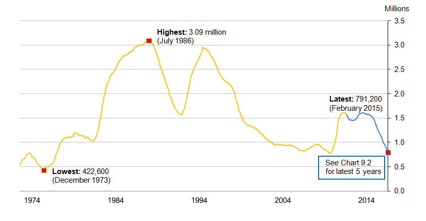 Chart 9.1: Headline Claimant Count from January 1971, seasonally adjusted