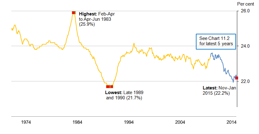 Chart 11.1: Economic Inactivity rate (aged 16 to 64) from January-March 1971, seasonally adjusted