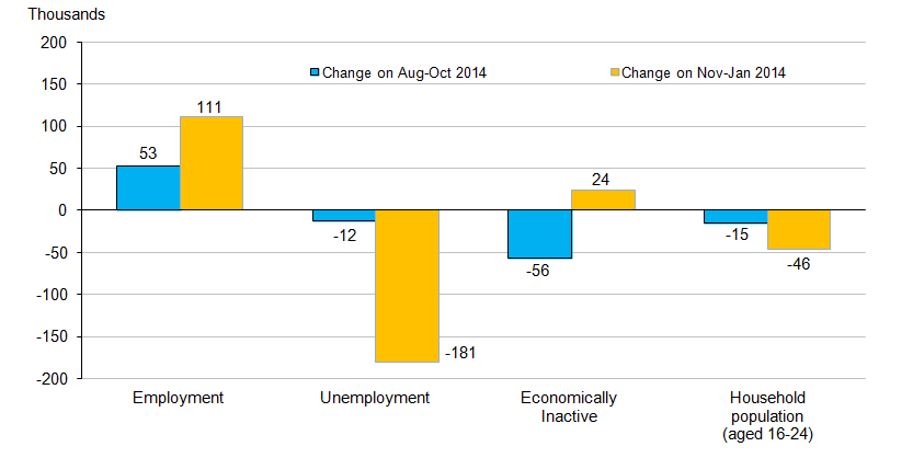 Chart 12.2: Changes in the number of young people (aged 16 to 24) in the labour market, seasonally adjusted