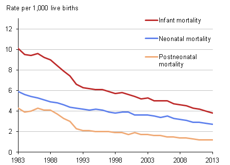 Figure 1: Infant, neonatal and postneonatal mortality rates, 1983 to 2013
