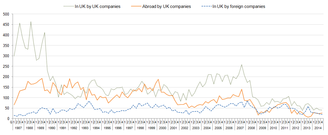 Figure 1: Number of acquisitions involving UK companies 1987 - 2014