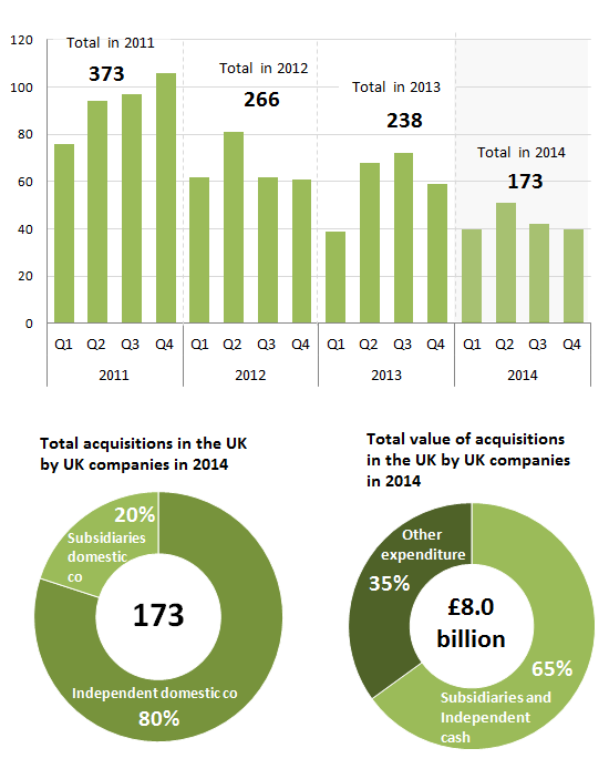 Figure 1A: Total number of acquisitions of UK companies by other UK companies 2011-2014