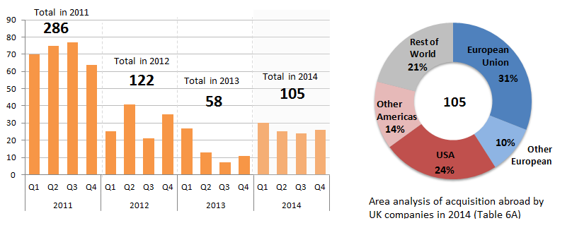 Figure 1C: Total number of mergers and acquisitions abroad by UK companies 2011- 2014