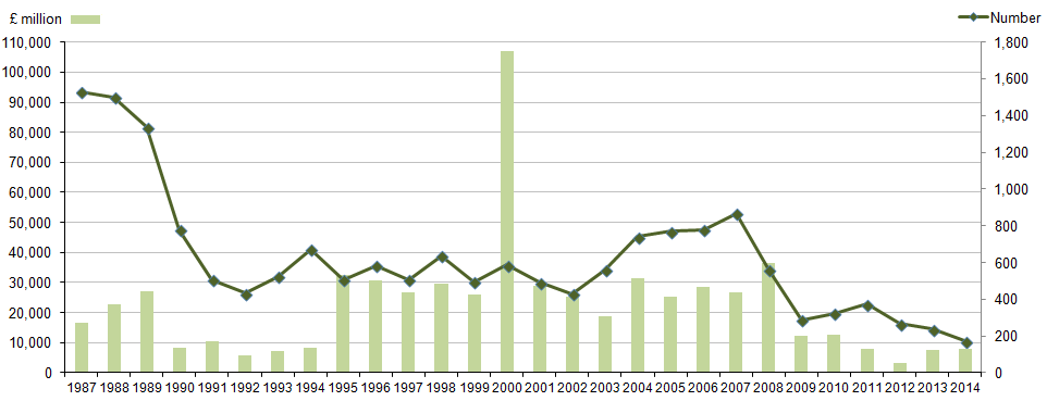Figure 2A:  Value and number of acquisitions of UK companies by other UK companies 1987 - 2014