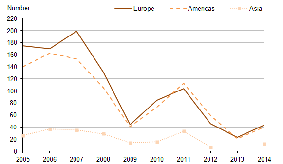 Figure 7: Area analysis of acquisitions abroad by UK companies 2005-2014