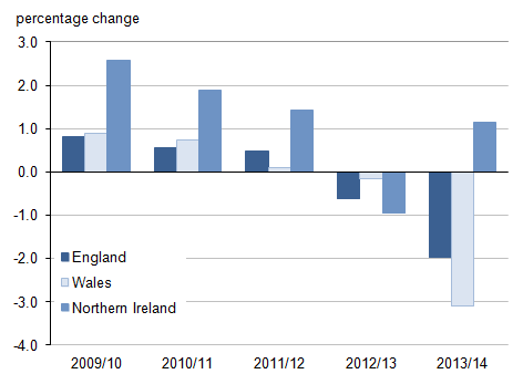 Figure 1: Annual percentage change in parliamentary electors for England, Wales and Northern Ireland, 2009/10 to 2013/14