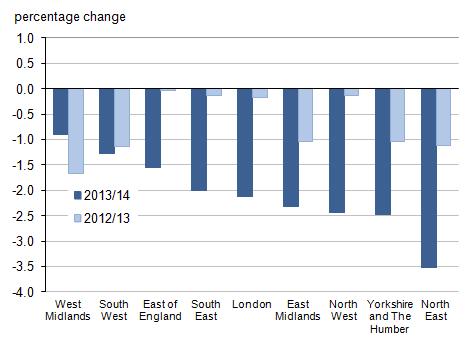 Figure 2: Percentage change in parliamentary electors for English regions, 2013/14 compared with 2012/13