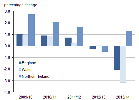 Figure 3: Annual percentage change in local government electors in England, Wales and Northern Ireland, 2009/10 to 2013/14