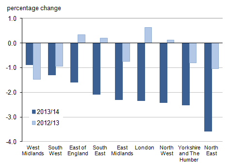 Figure 4: Percentage change in local government electors for English regions, 2013/14 compared with 2012/13