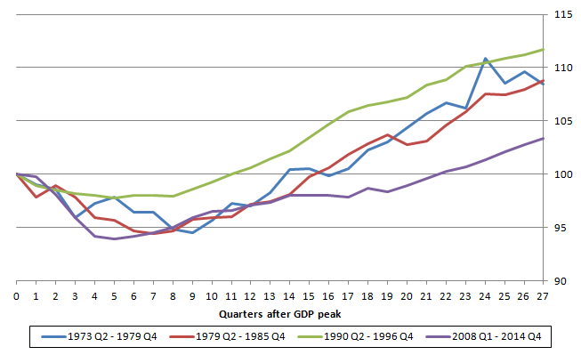 Figure 2: GDP quarter-on-quarter growth from peak for previous and latest economic downturns