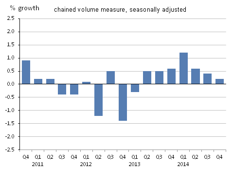 Figure 3: Manufacturing growth, quarter-on-quarter