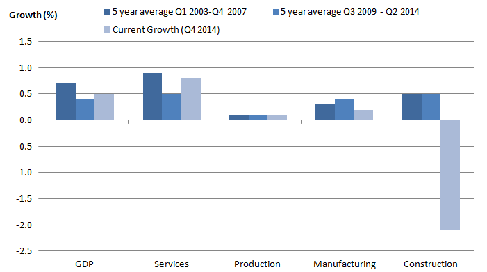 Figure 6: GDP quarterly average compound growth by industry grouping before and after the 2008-2009 economic downturn