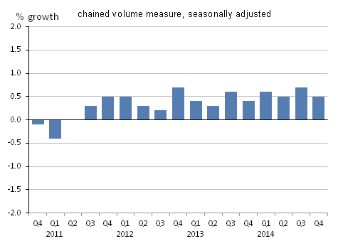 Figure 7: Household final consumption expenditure growth, quarter-on-quarter