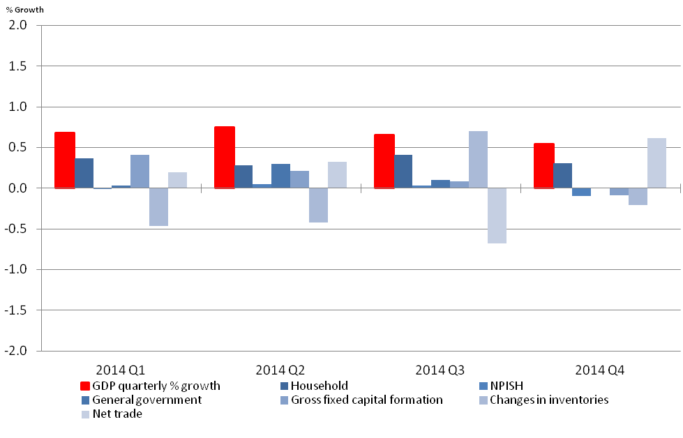 Figure 10: Expenditure components percentage contribution to GDP growth, quarter-on-quarter