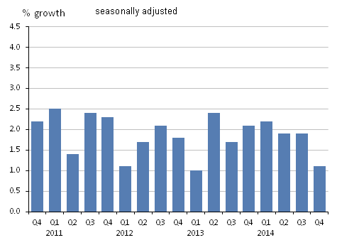 Figure 11: GDP at market prices implied deflator, quarter on same quarter of previous year