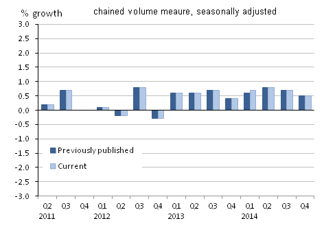 Figure 18: Gross domestic product, quarter-on-quarter growth