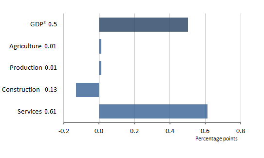 Figure 4: GDP contribution (1) to the quarter-on-quarter percentage change, Q4 2014