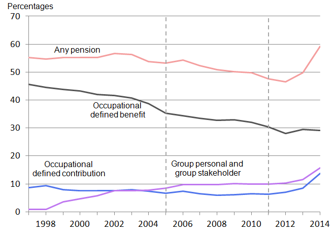Figure 1: Proportion of employees with workplace pensions: by type of pension, 1997 to 2014