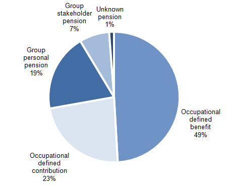 Figure 2: Proportion of employees with workplace pensions by type of pension, 2014