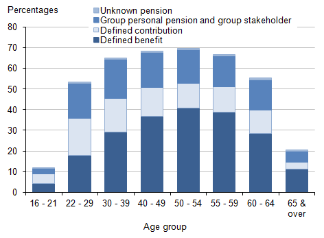 Figure 4: Proportion of employees with workplace pensions by age band and type of pension, 2014