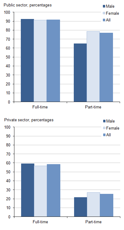 Figure 5: Proportion of employees with workplace pensions: by sector, working pattern and gender, 2014