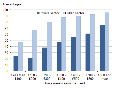 Figure 6: Proportion of full-time employees with workplace pensions: by sector and gross weekly earnings band, 2014