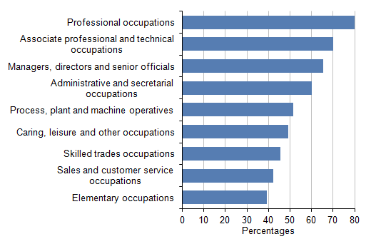 Figure 7: Proportion of employees with workplace pensions: by occupation, 2014