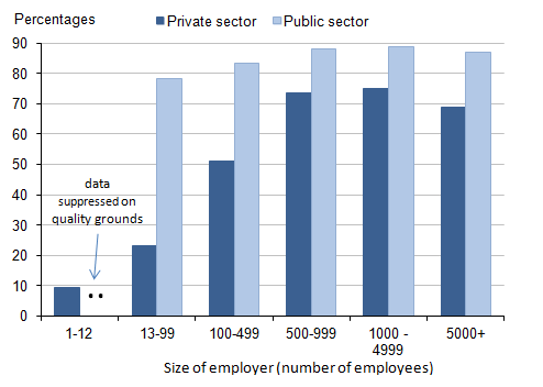 Figure 8: Proportion of employees with workplace pensions: by sector and size of employer, 2014