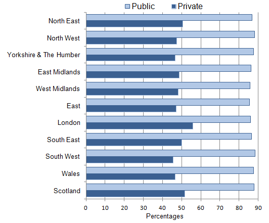 Figure 9: Proportion of employees with workplace pensions: by sector and region, 2014