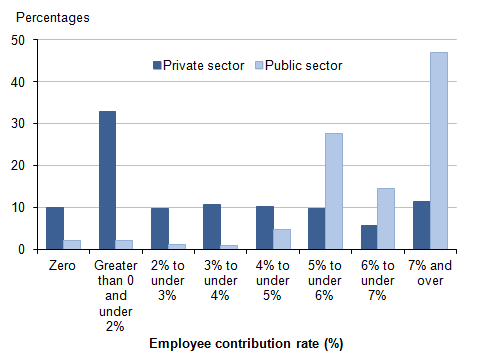 Figure 10: Employees with workplace pensions: percentages by banded rate of employee contribution and sector, 2014